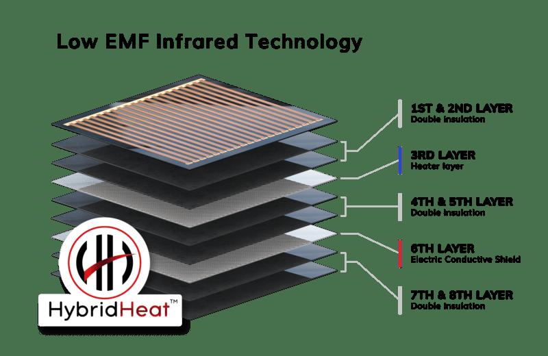 Good Health Saunas' HybridHeat: Low EMF infrared sauna heaters